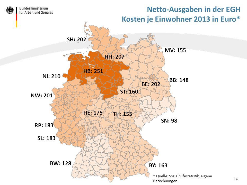 Netto-Ausgaben in der EGH Kosten je Einwohner 2013 in Euro*