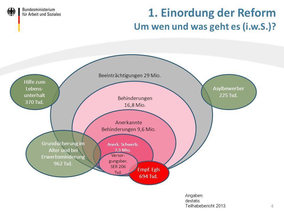 1. Einordung der Reform Um wen und was geht es (i.w.S.)