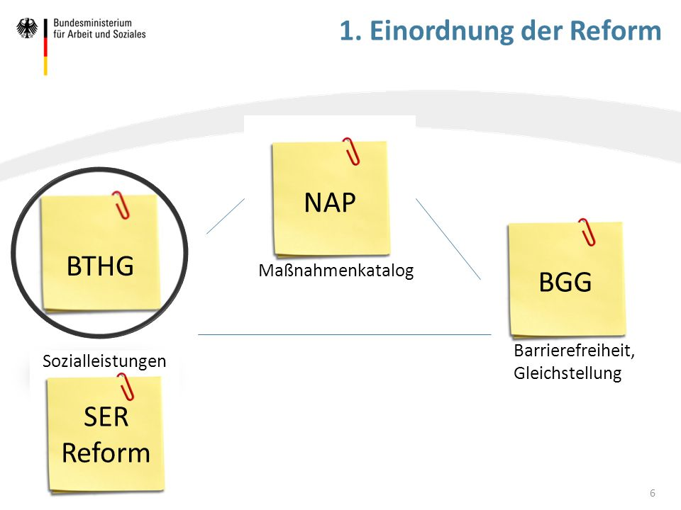 1. Einordnung der Reform NAP BTHG BGG SER Reform Maßnahmenkatalog
