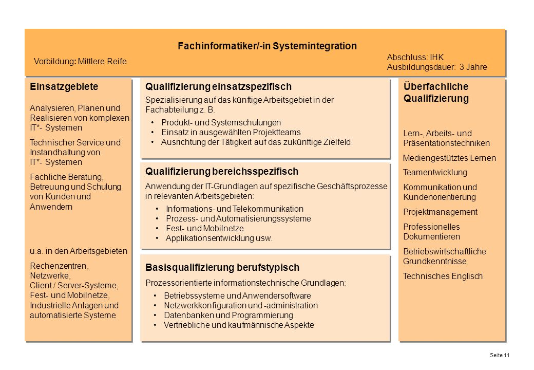 Fachinformatiker/-in Systemintegration