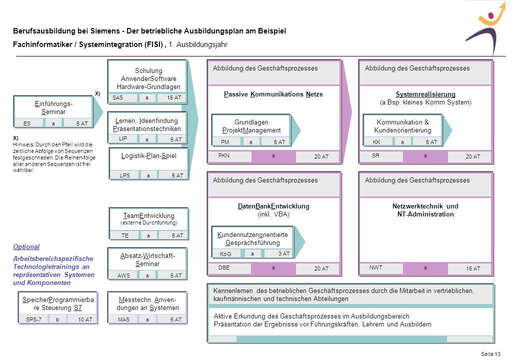 Passive Kommunikations Netze Netzwerktechnik und NT-Administration
