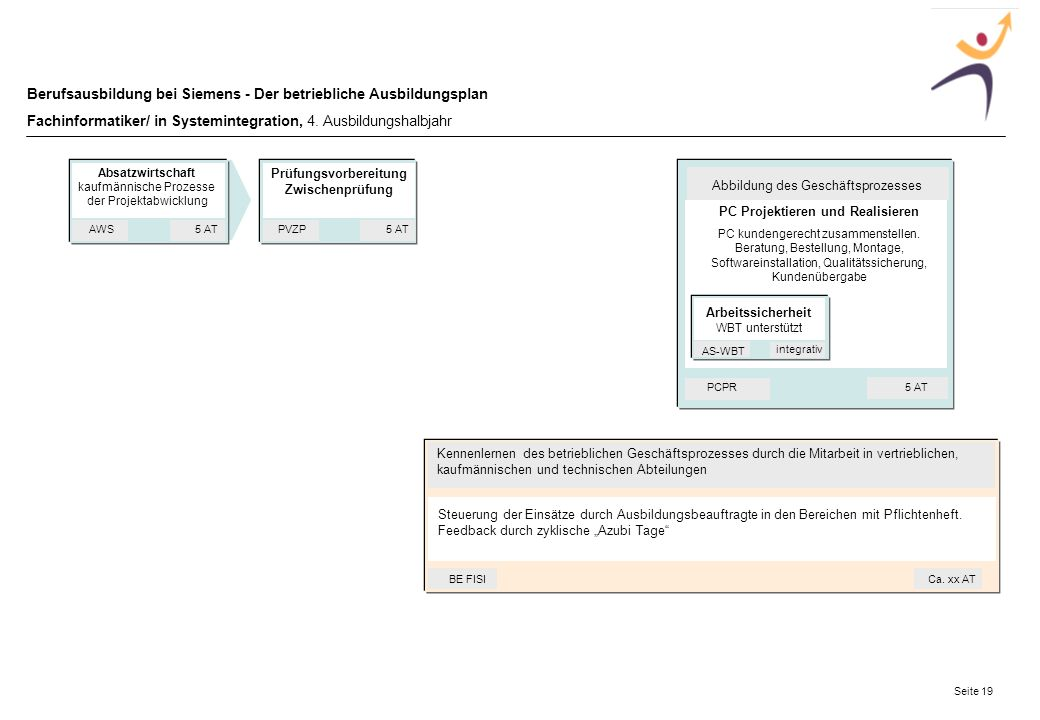 Prüfungsvorbereitung Zwischenprüfung PC Projektieren und Realisieren