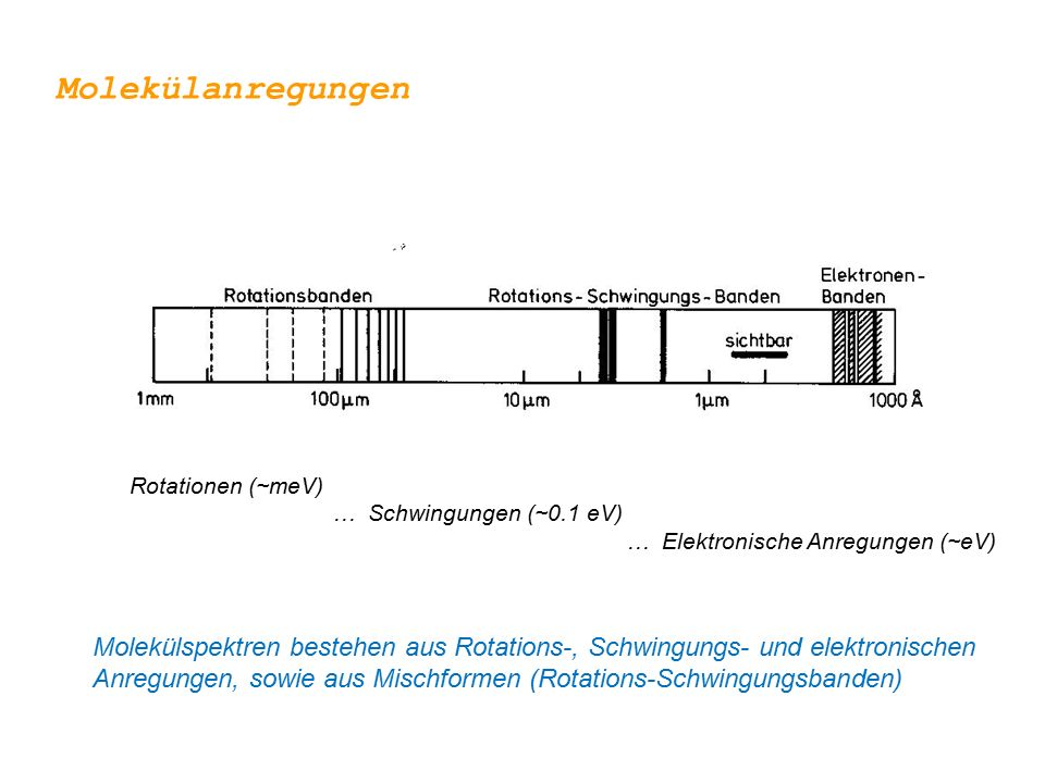 Molekülanregungen Rotationen (~meV) … Schwingungen (~0.1 eV) … Elektronische Anregungen (~eV)