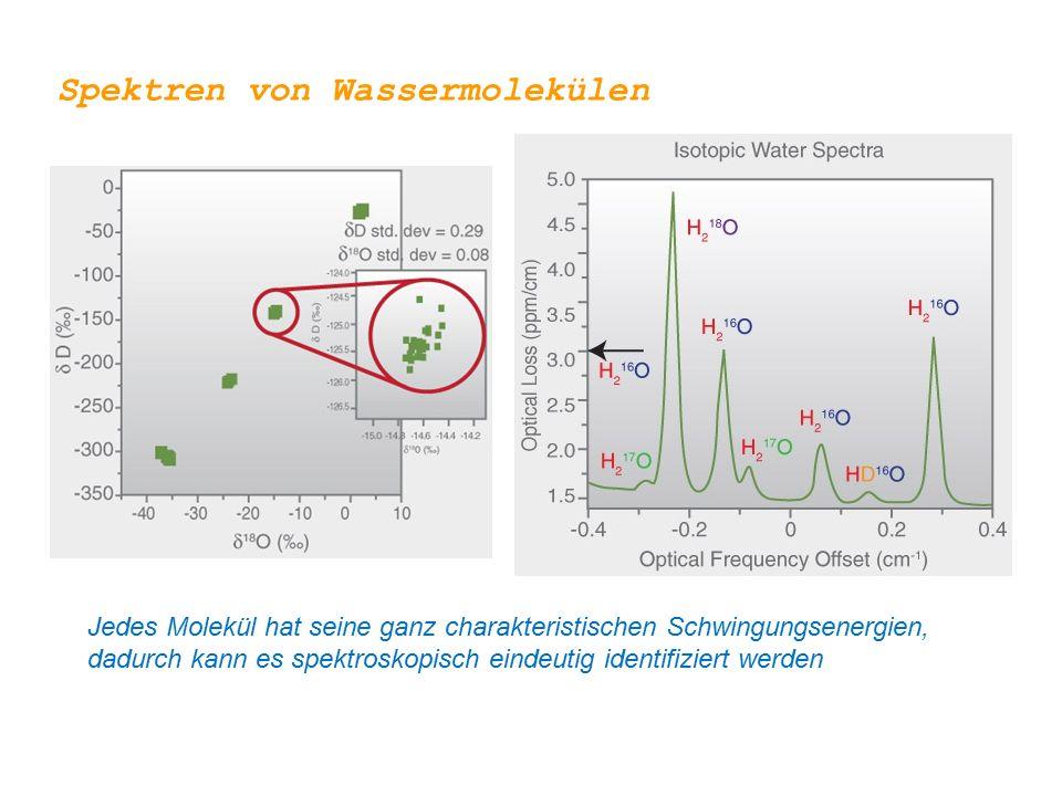 Spektren von Wassermolekülen