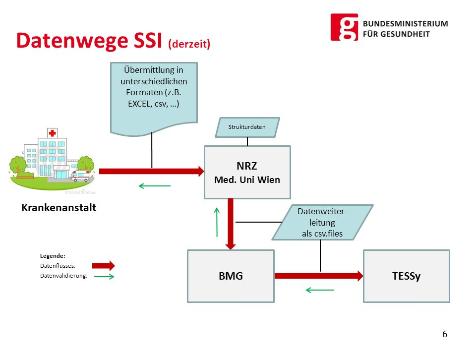 Datenwege SSI (derzeit)
