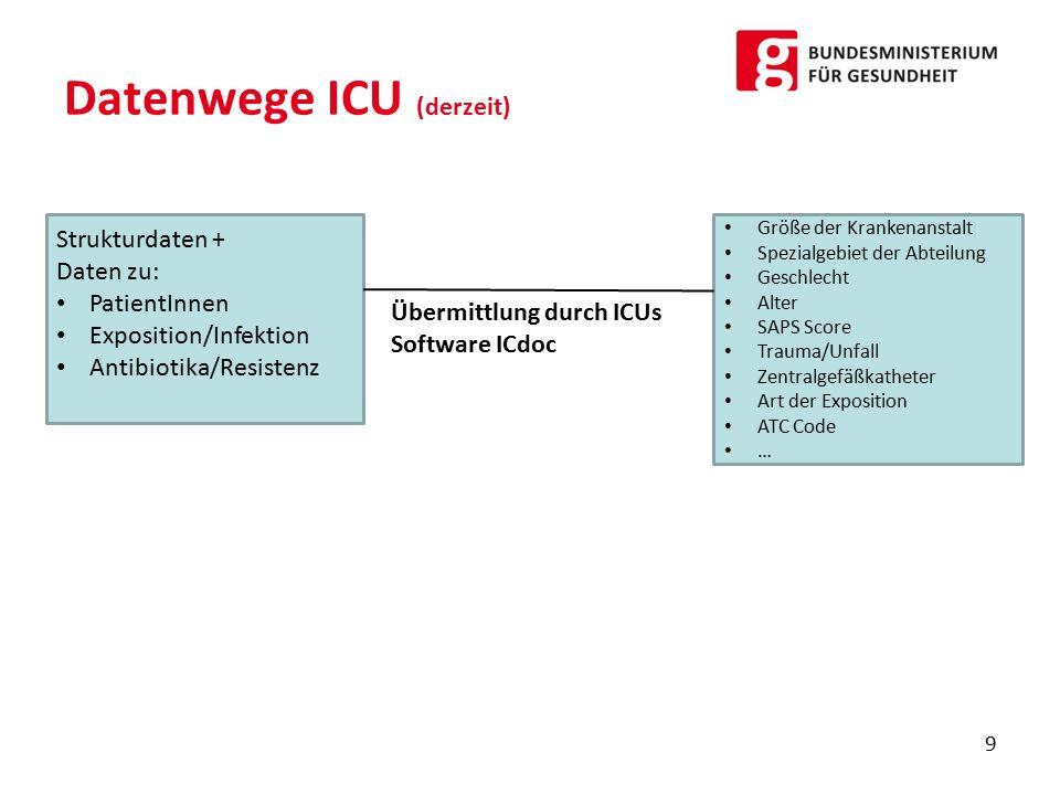 Datenwege ICU (derzeit)
