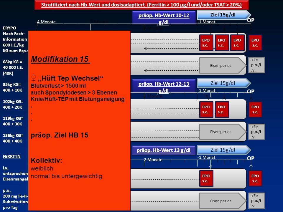 """Modifikation 15 ♀ """"Hüft Tep Wechsel präop. Ziel HB 15 Kollektiv: OP"""