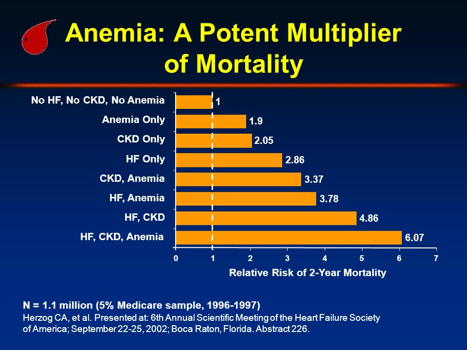 Anemia: A Potent Multiplier of Mortality