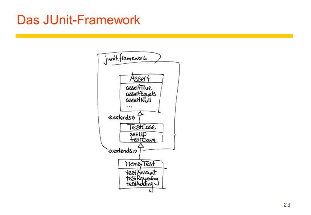 Das JUnit-Framework