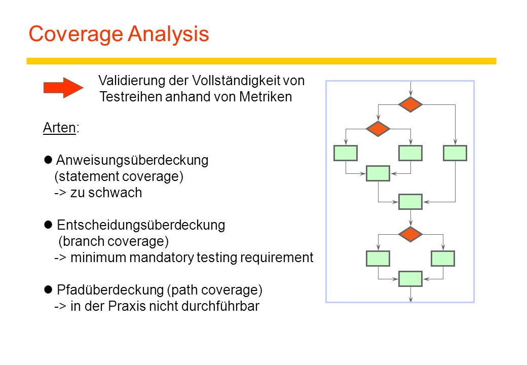 Coverage Analysis Arten: Anweisungsüberdeckung (statement coverage)