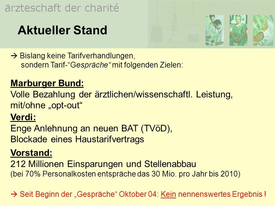 Aktueller Stand Marburger Bund: