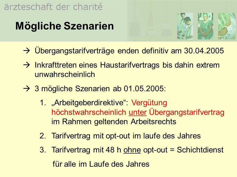 Mögliche Szenarien Übergangstarifverträge enden definitiv am 30.04.2005. Inkrafttreten eines Haustarifvertrags bis dahin extrem unwahrscheinlich.