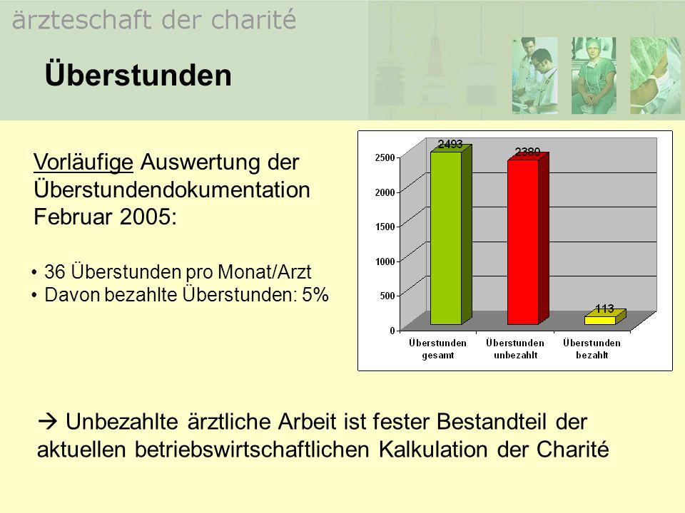 Überstunden Vorläufige Auswertung der Überstundendokumentation Februar 2005: 36 Überstunden pro Monat/Arzt.