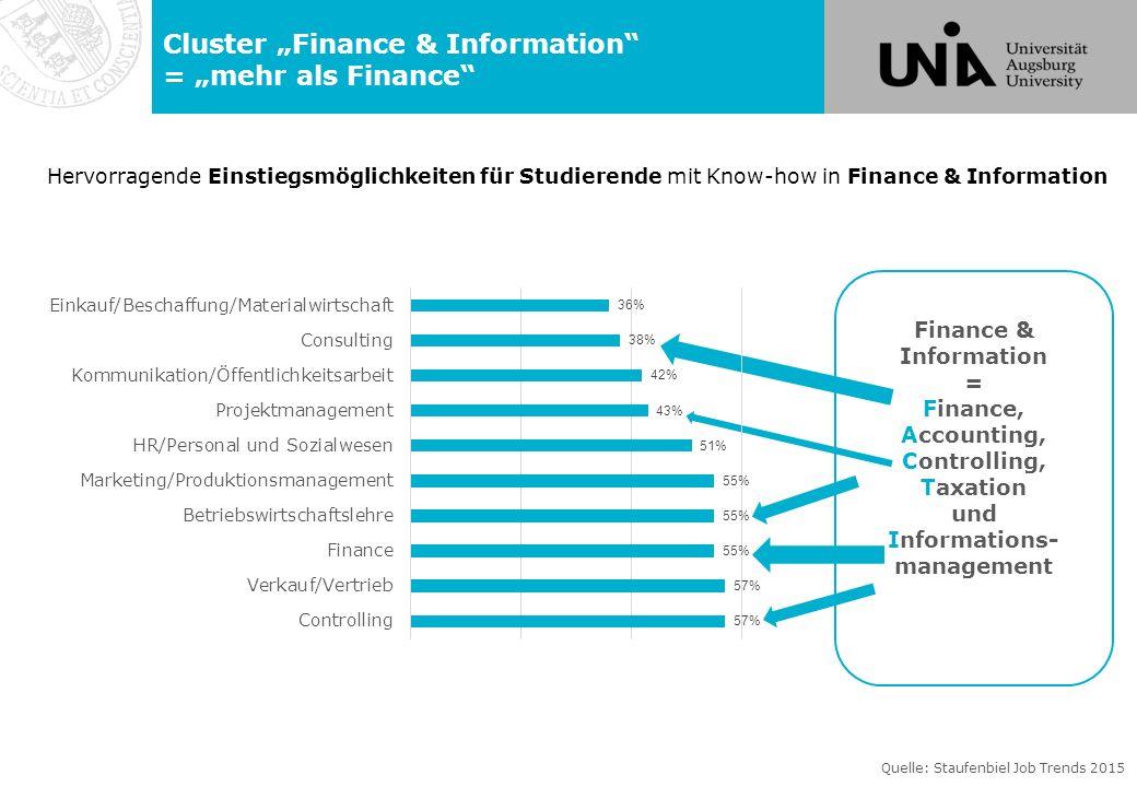 """Cluster """"Finance & Information = """"mehr als Finance"""