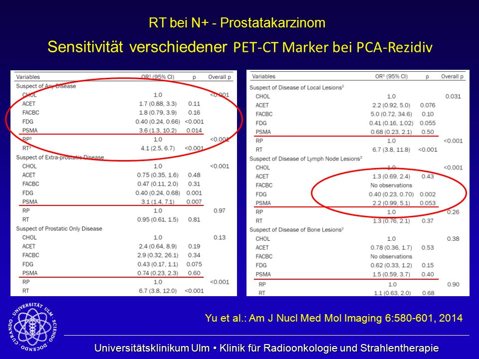 Sensitivität verschiedener PET-CT Marker bei PCA-Rezidiv
