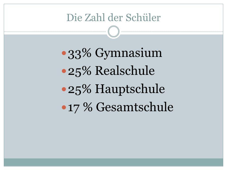 33% Gymnasium 25% Realschule 25% Hauptschule 17 % Gesamtschule