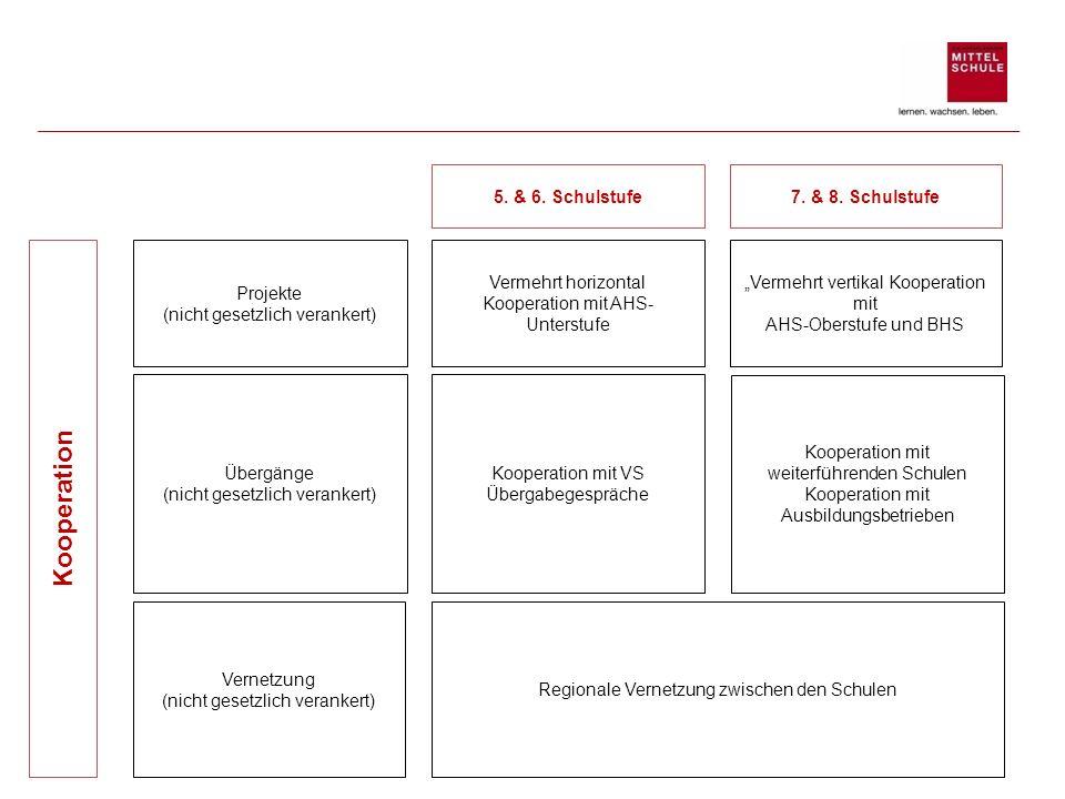 Kooperation 5. & 6. Schulstufe 7. & 8. Schulstufe Projekte
