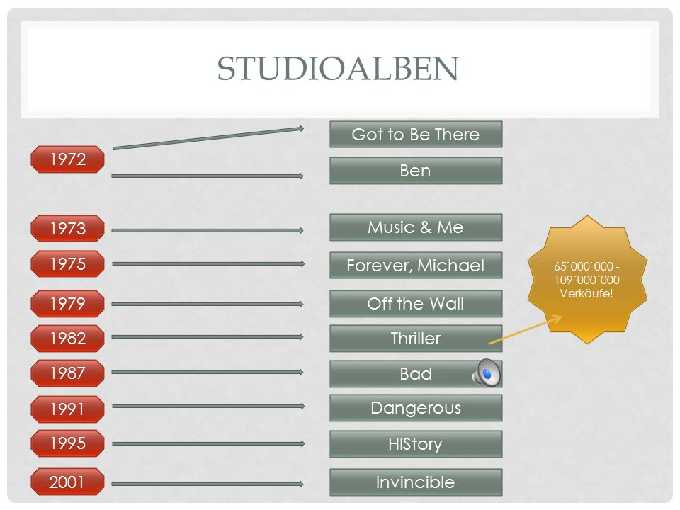 Studioalben Got to Be There 1972 Ben 1973 Music & Me 1975