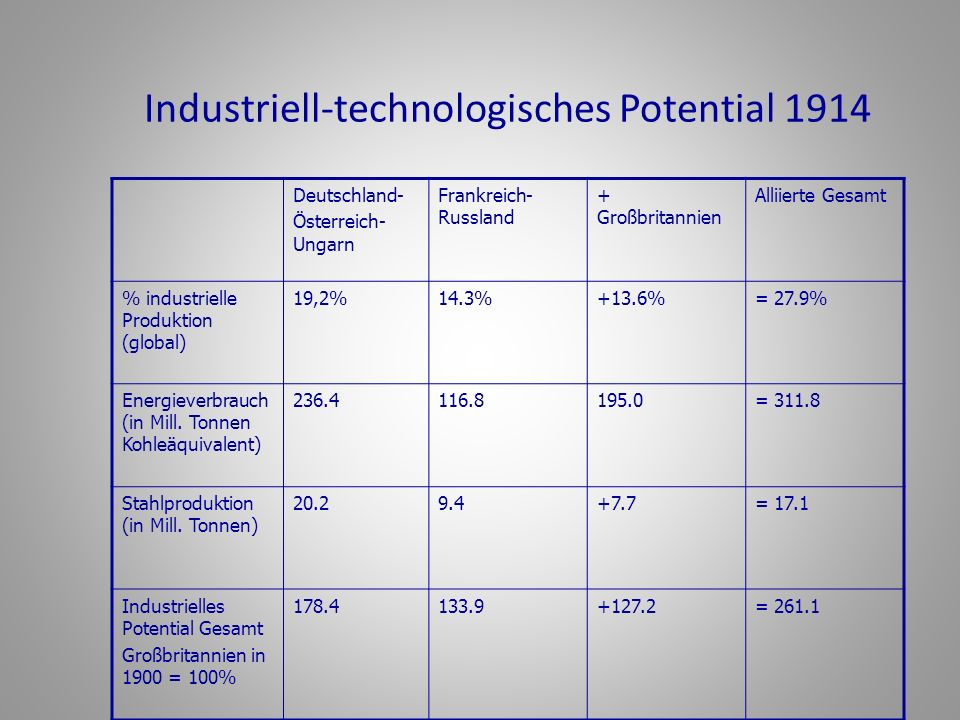 Industriell-technologisches Potential 1914