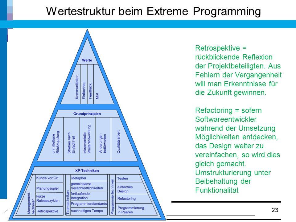 Wertestruktur beim Extreme Programming