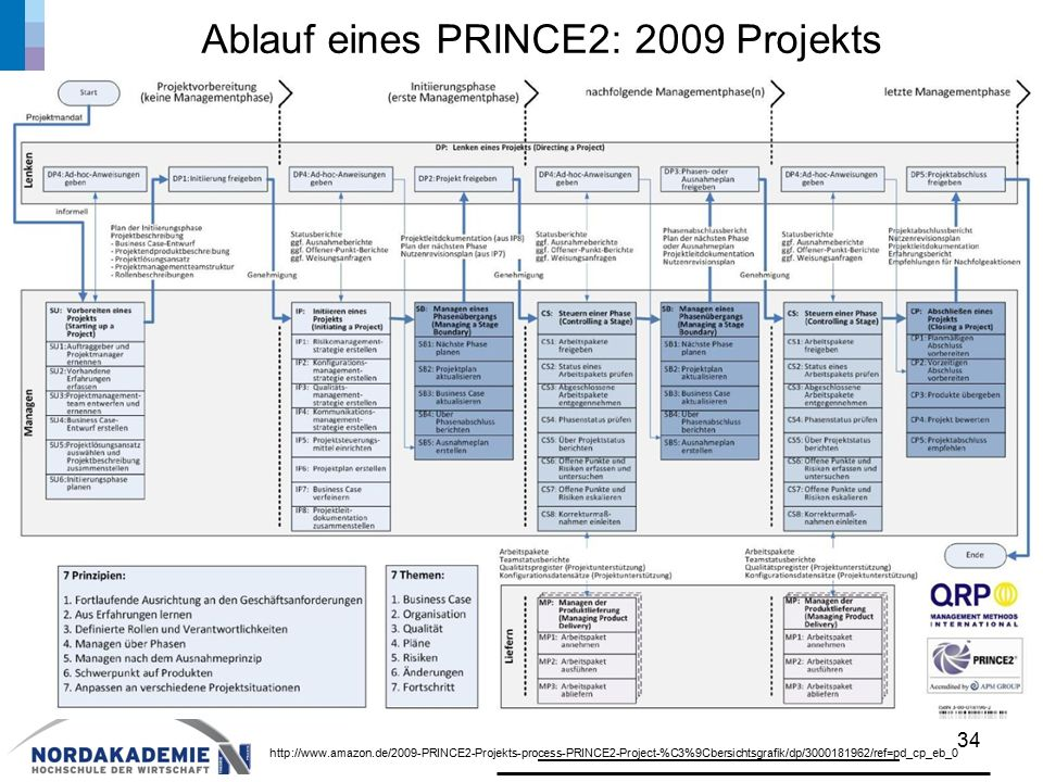 Ablauf eines PRINCE2: 2009 Projekts