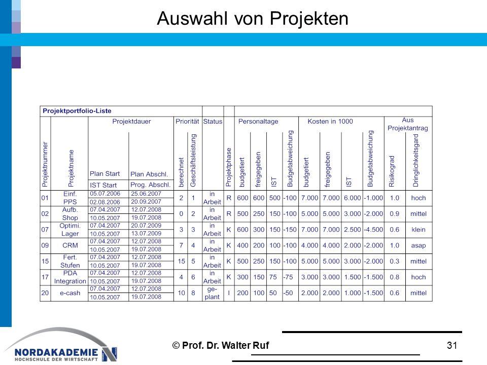 Auswahl von Projekten © Prof. Dr. Walter Ruf