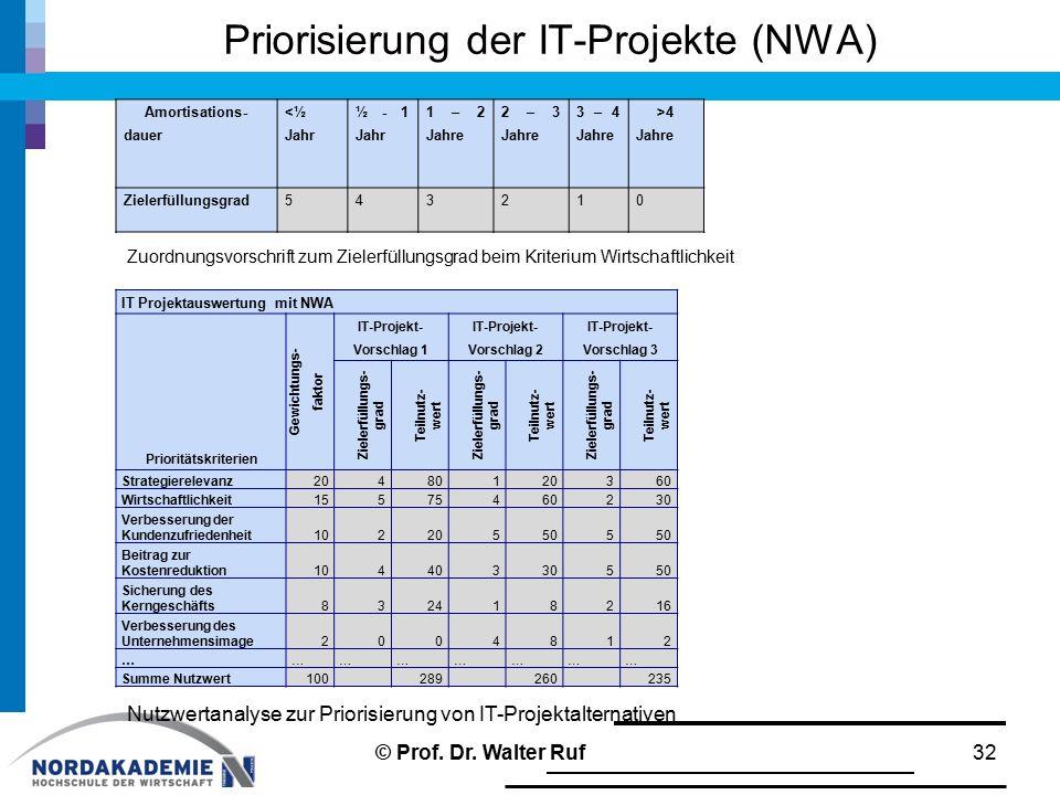 Priorisierung der IT-Projekte (NWA)