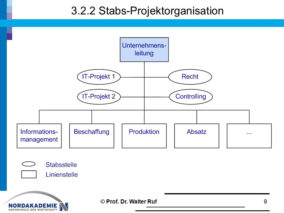 3.2.2 Stabs-Projektorganisation