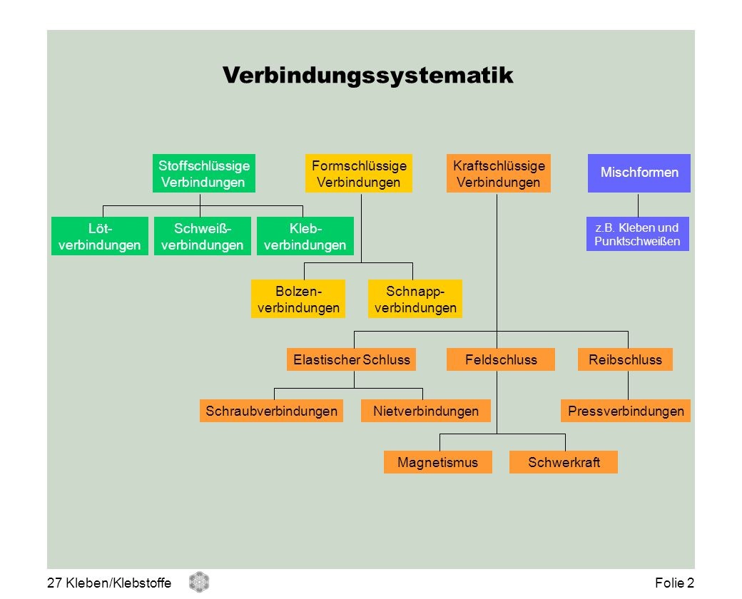 Verbindungssystematik