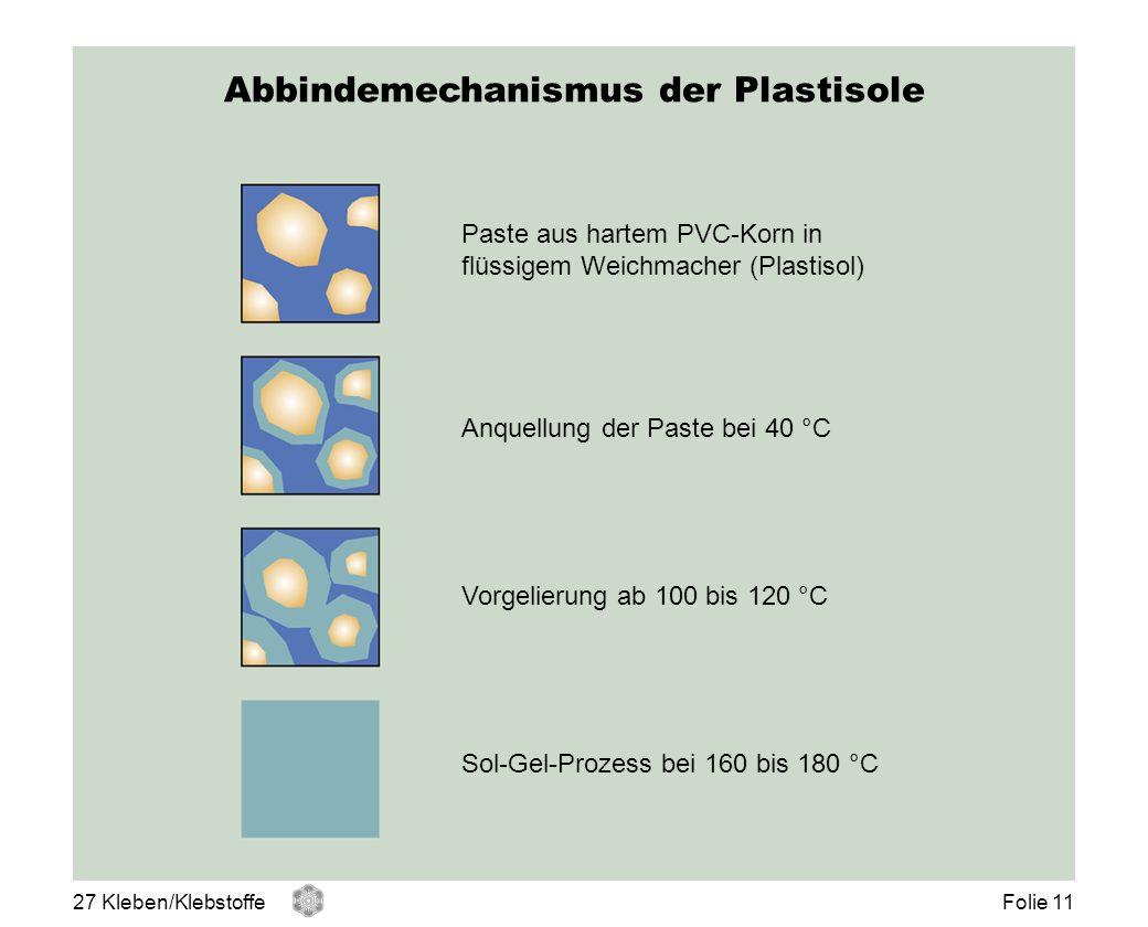 Abbindemechanismus der Plastisole