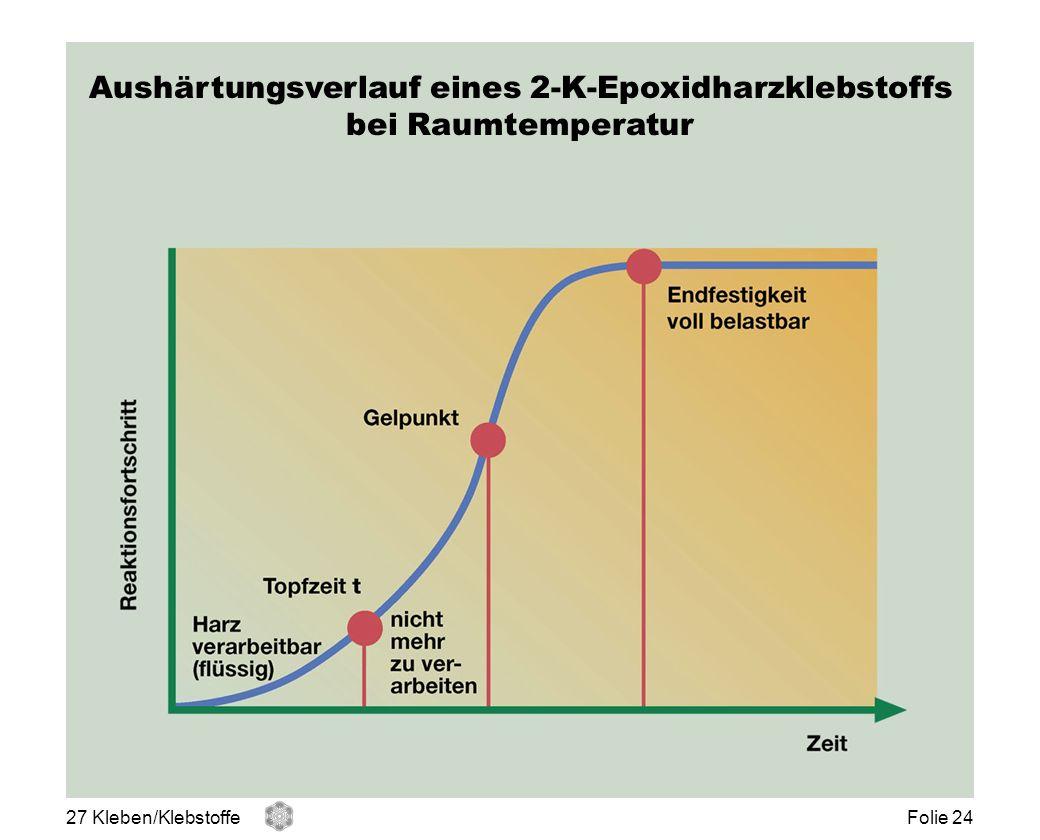 Aushärtungsverlauf eines 2-K-Epoxidharzklebstoffs