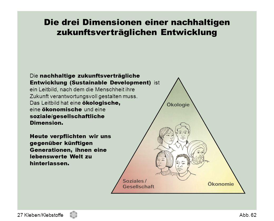 Die drei Dimensionen einer nachhaltigen zukunftsverträglichen Entwicklung