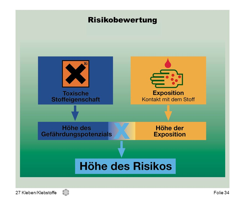 Risikobewertung Risiko-Bewertung 27 Kleben/Klebstoffe Folie 34