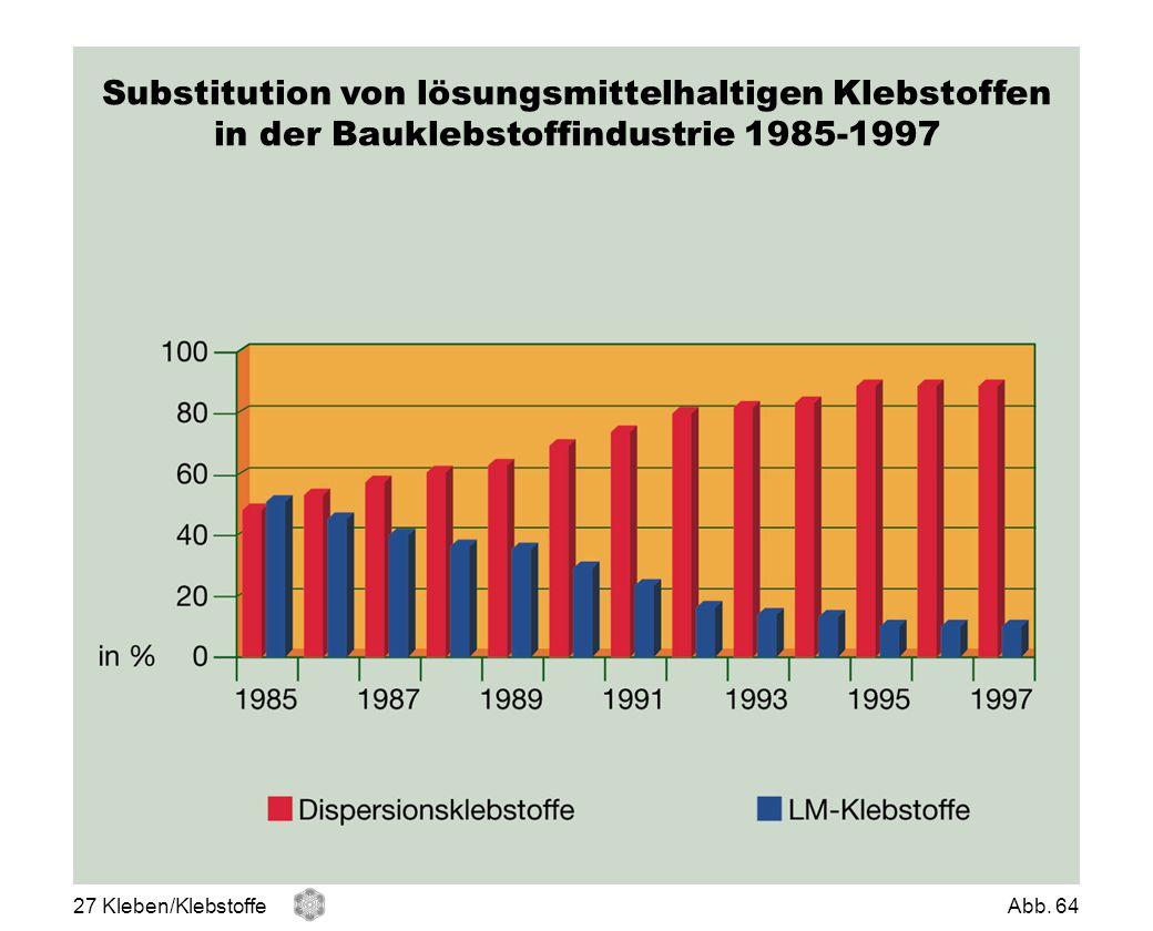Substitution von lösungsmittelhaltigen Klebstoffen in der Bauklebstoffindustrie 1985-1997
