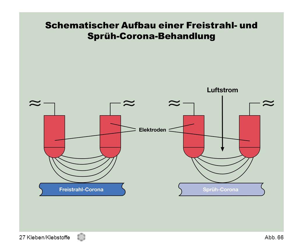 Schematischer Aufbau einer Freistrahl- und Sprüh-Corona-Behandlung
