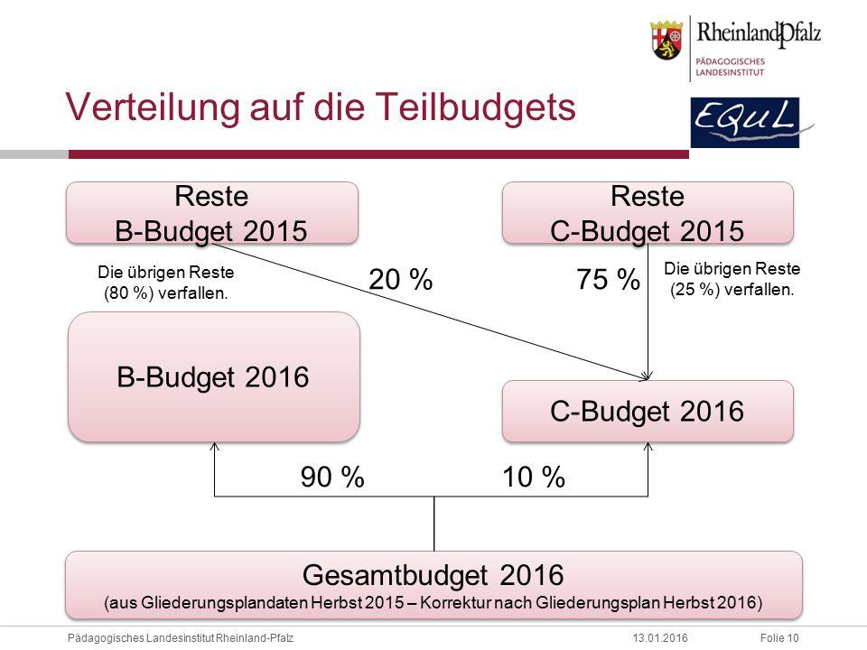 Verteilung auf die Teilbudgets