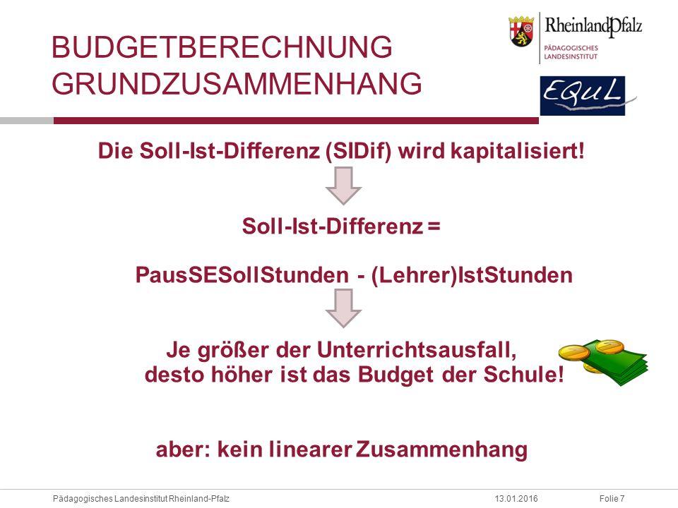 Budgetberechnung Grundzusammenhang