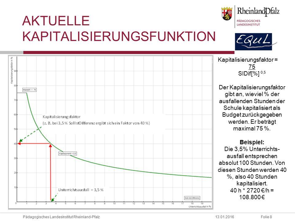 Aktuelle Kapitalisierungsfunktion