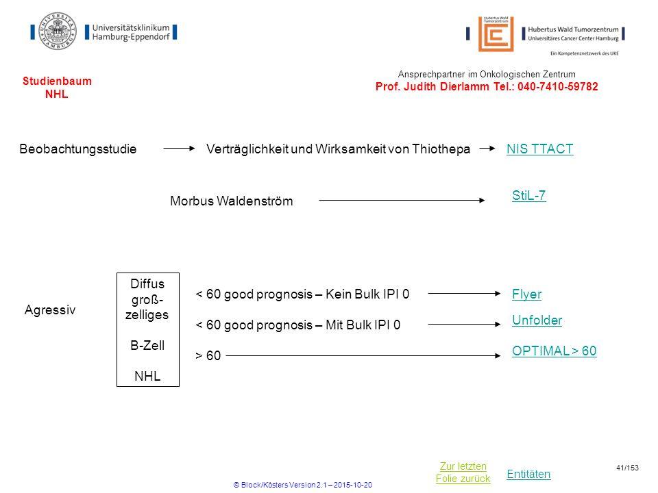Verträglichkeit und Wirksamkeit von Thiothepa NIS TTACT