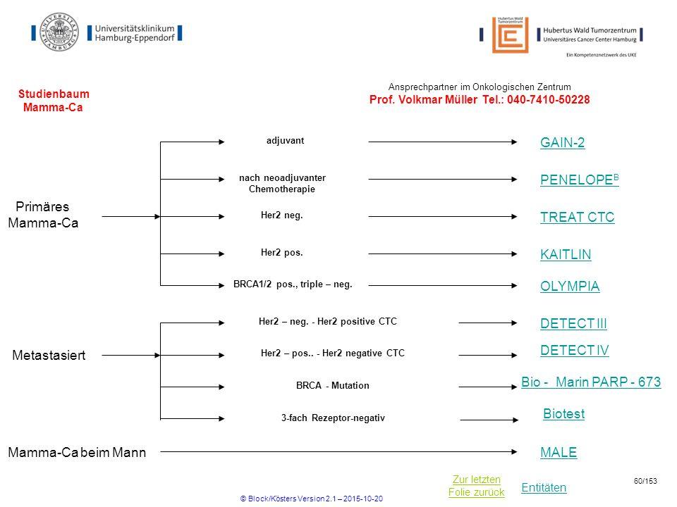 GAIN-2 PENELOPEB Primäres Mamma-Ca TREAT CTC KAITLIN OLYMPIA