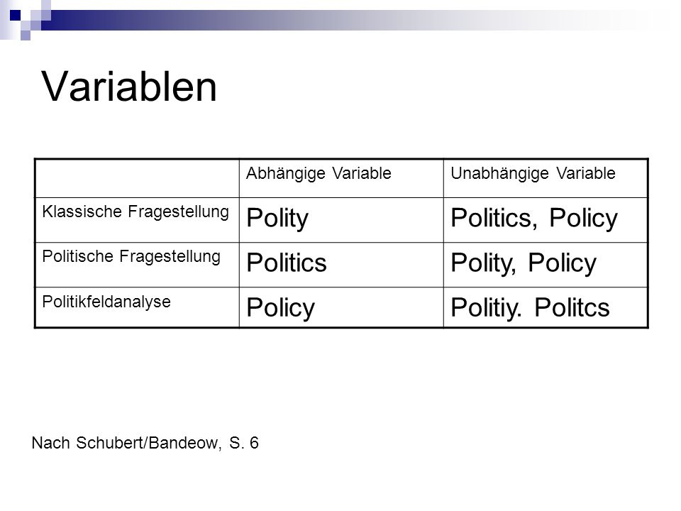 Variablen Polity Politics, Policy Politics Polity, Policy Policy