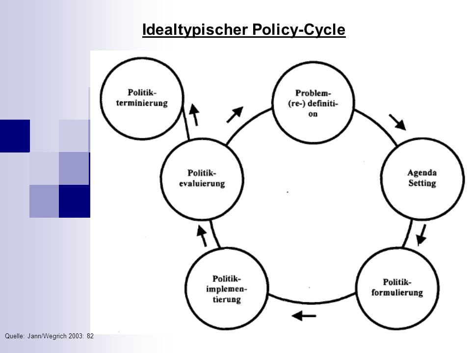 Idealtypischer Policy-Cycle
