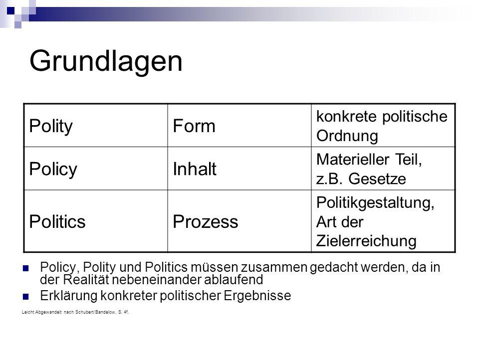 Grundlagen Polity Form Policy Inhalt Politics Prozess
