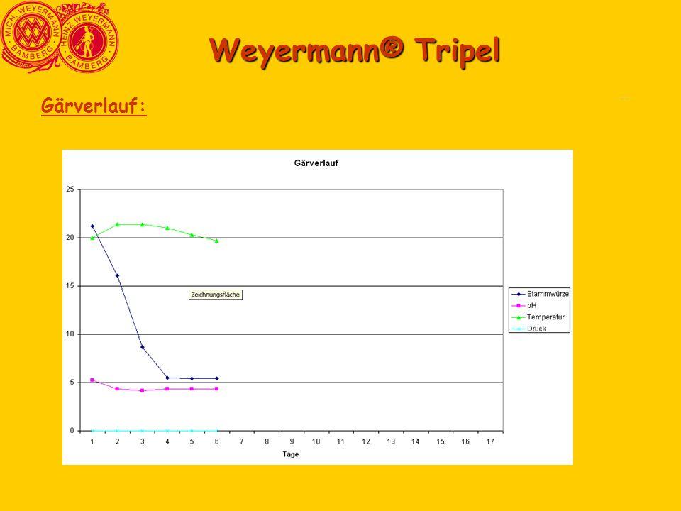 Weyermann® Tripel Comparasion6 Comparasion3 Gärverlauf: