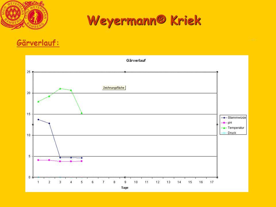 Weyermann® Kriek Comparasion6 Comparasion3 Gärverlauf: