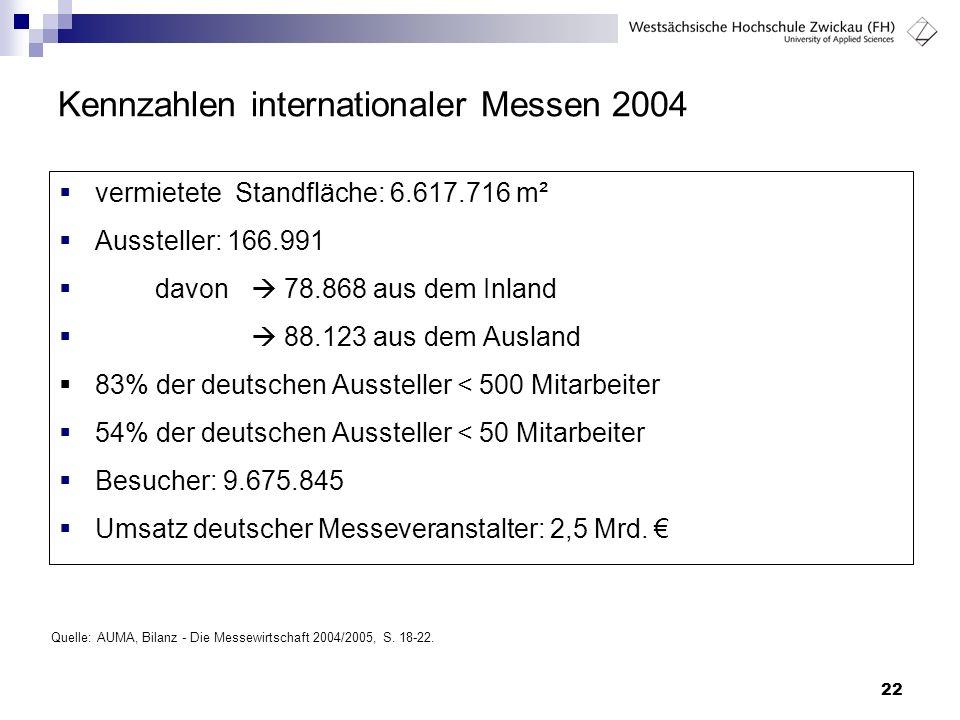 Kennzahlen internationaler Messen 2004