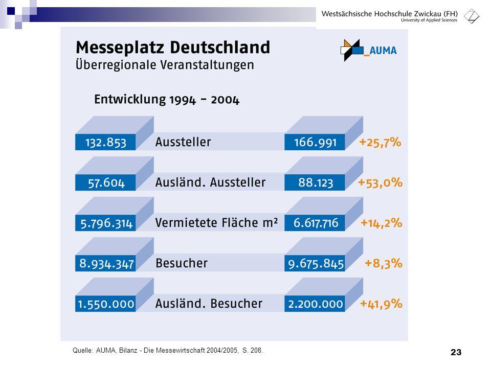 Quelle: AUMA, Bilanz - Die Messewirtschaft 2004/2005, S. 208.