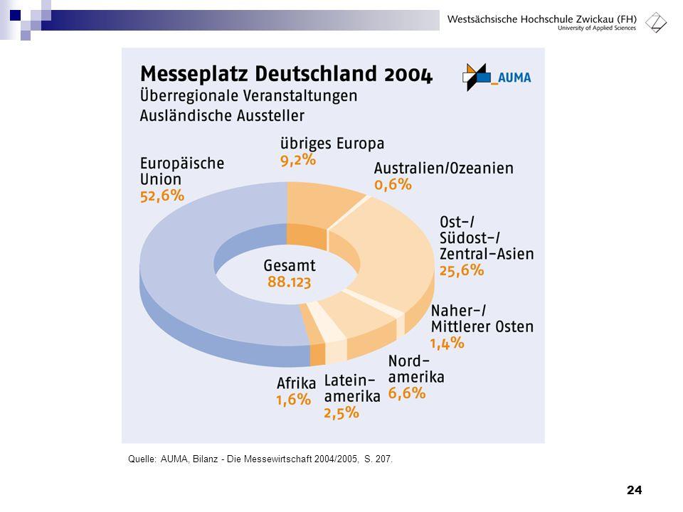 Quelle: AUMA, Bilanz - Die Messewirtschaft 2004/2005, S. 207.