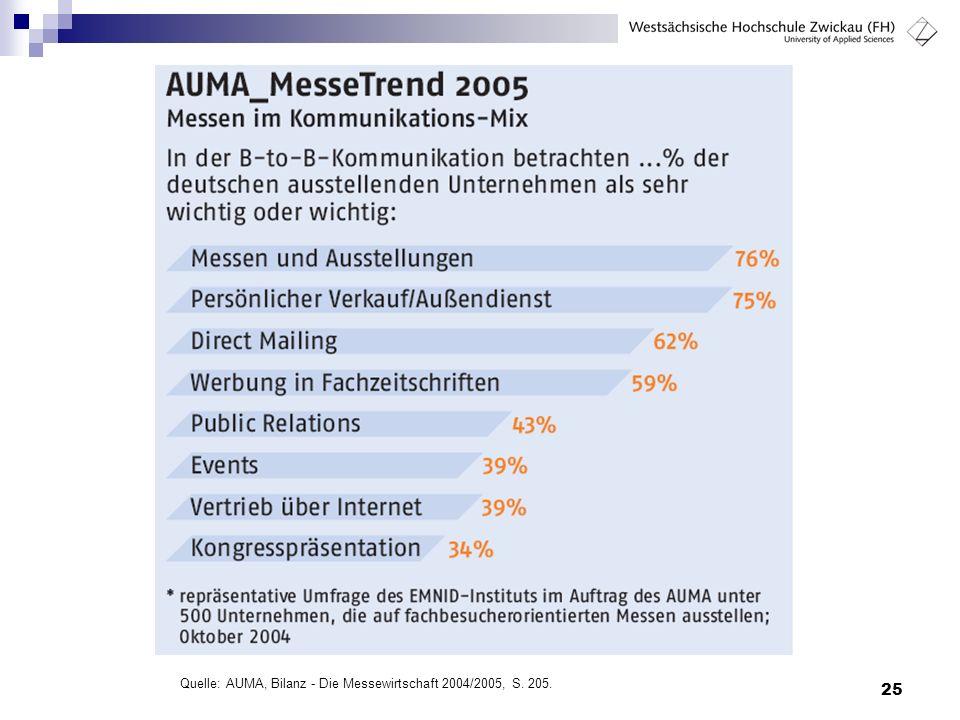 Quelle: AUMA, Bilanz - Die Messewirtschaft 2004/2005, S. 205.