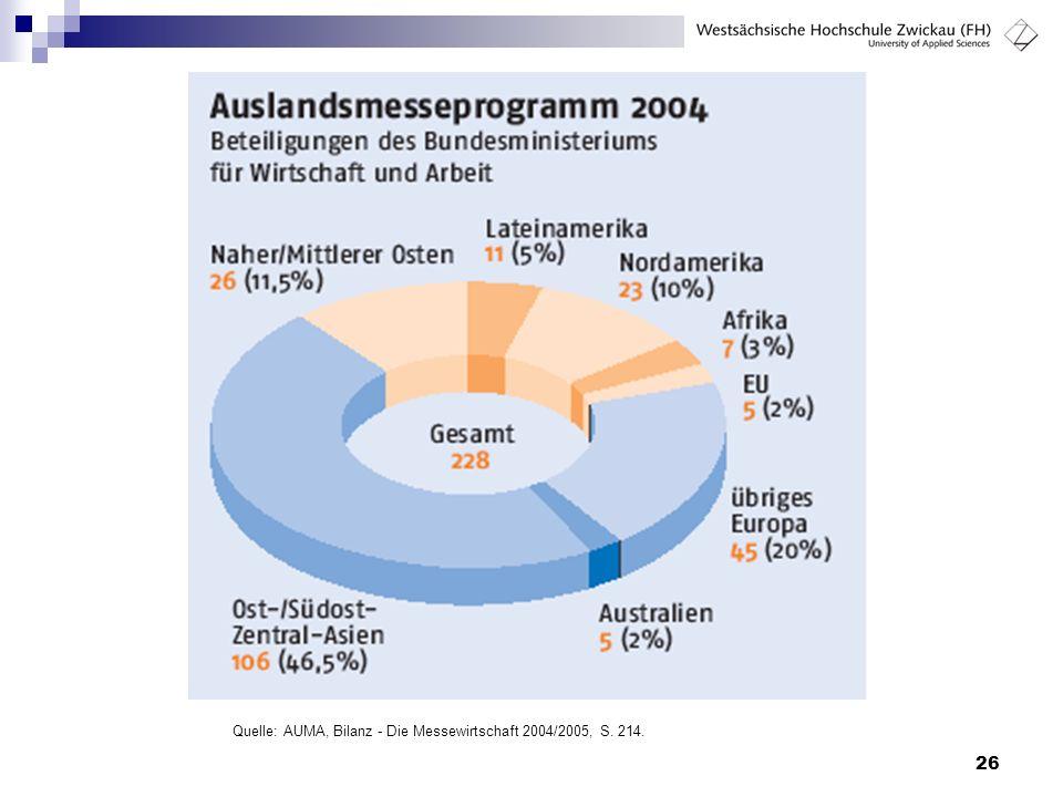 Quelle: AUMA, Bilanz - Die Messewirtschaft 2004/2005, S. 214.